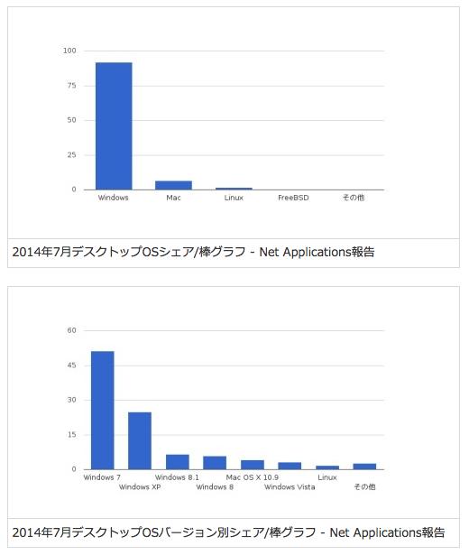 macとwinシェアグラフ